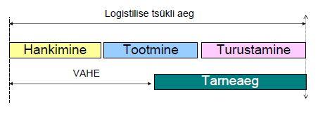 Logistilise tsükli pikkus_Jaak Lavin